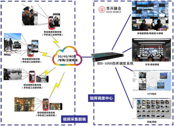 3g视频监控_华兴融合-指挥调度|对讲广播|应急通信|应急指挥调度|调度机 ...